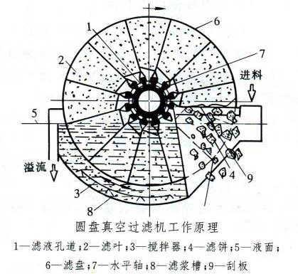 产品faq 圆盘式真空过滤机的结构特点是什么?