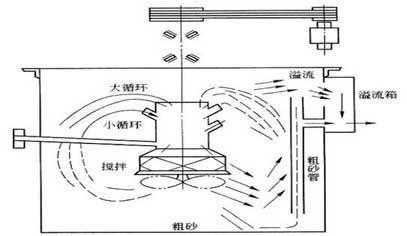 普通搅拌槽结构图