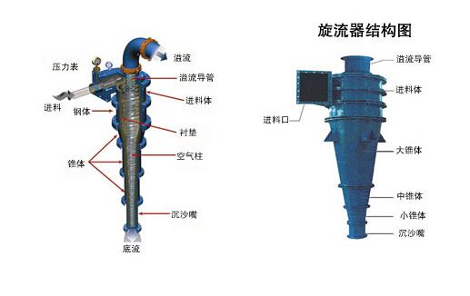 水力旋流器的规格以圆柱体的直径表示