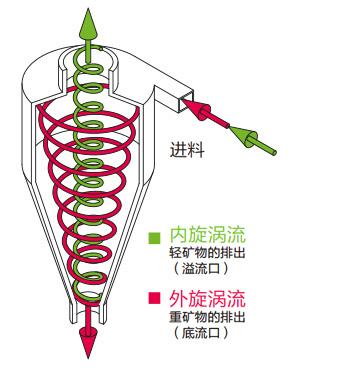 旋流器原理图