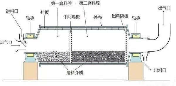 球磨机内部结构图
