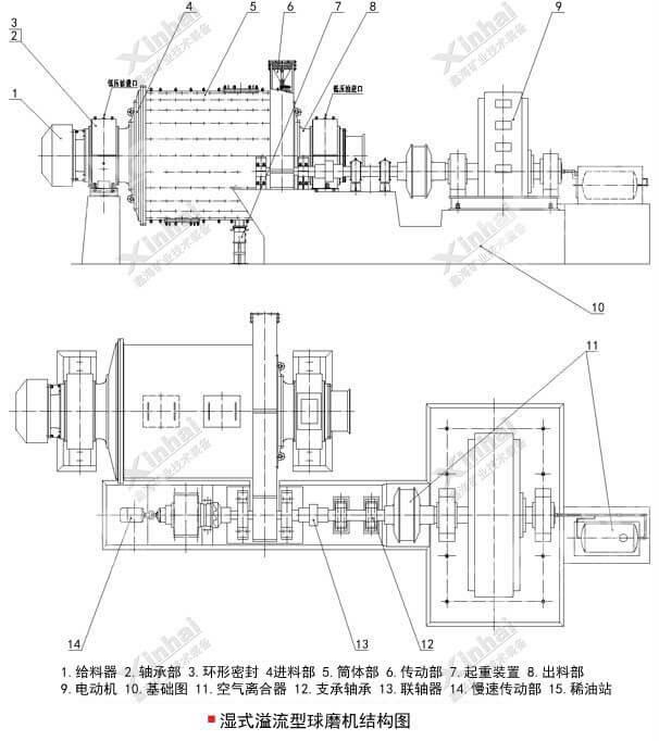 湿法球磨机结构图